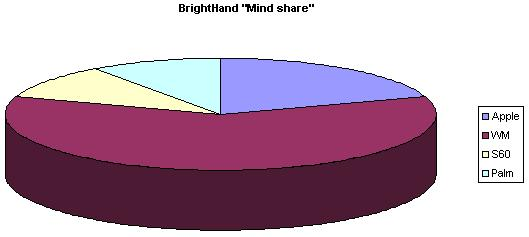 "BrightHand releases June's ""mind share"" stats"