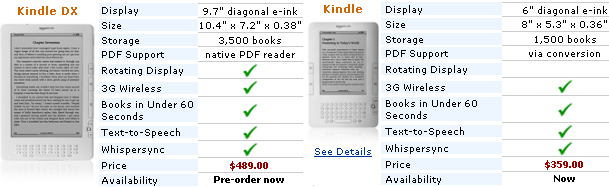 Amazon unleashes Kindle DX with bigger screen, native PDF