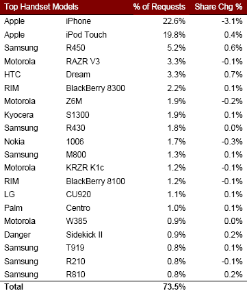 top us handsets Palm Pre market share   real US figures