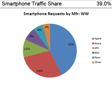 1a Smartphone market share   AdMobs data for 11/2009