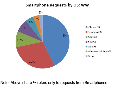 1b Smartphone market share   AdMobs data for 11/2009