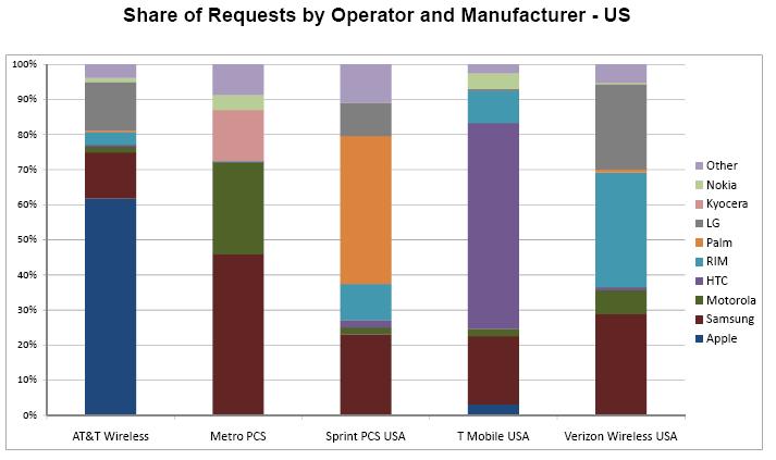 3 Smartphone market share   AdMobs data for 11/2009