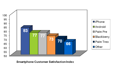 smartphone customer satisfaction Claes Fornell International on smartphone usage