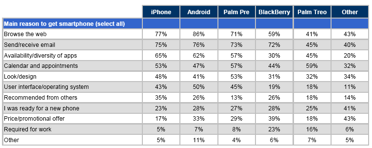 smartphone purchasing reasons Claes Fornell International on smartphone usage