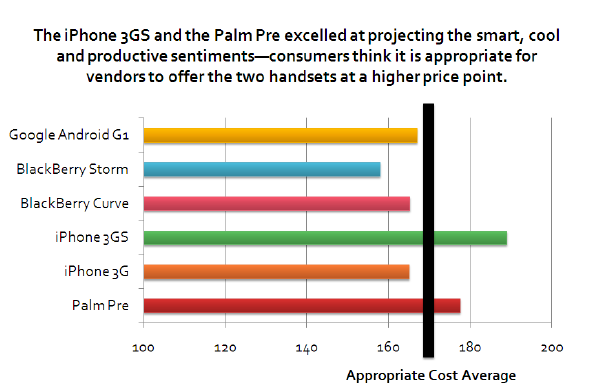 palm pre pricing Palm Pre ranks high in customer satisfaction benchmark